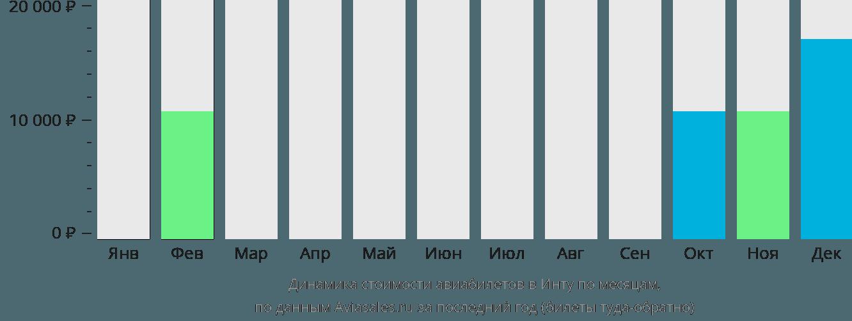 Динамика стоимости авиабилетов в Инту по месяцам