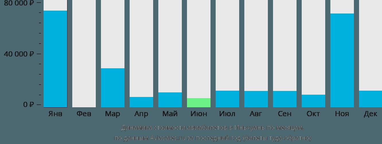 Динамика стоимости авиабилетов в Иньчуань по месяцам