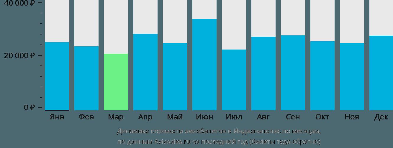 Динамика стоимости авиабилетов в Индианаполис по месяцам