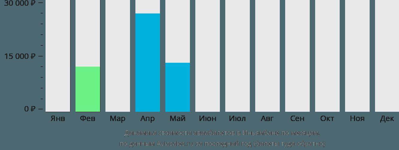 Динамика стоимости авиабилетов в Иньямбане по месяцам