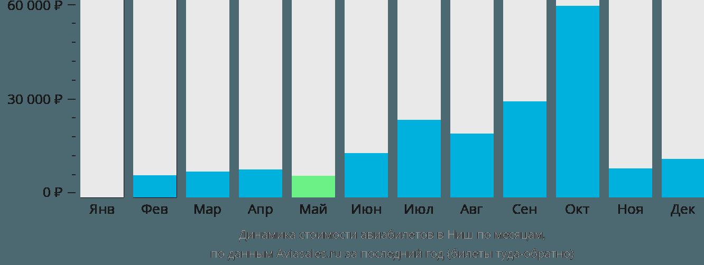 Динамика стоимости авиабилетов в Ниш по месяцам