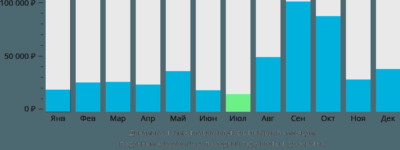 Динамика стоимости авиабилетов в Инсбрук по месяцам