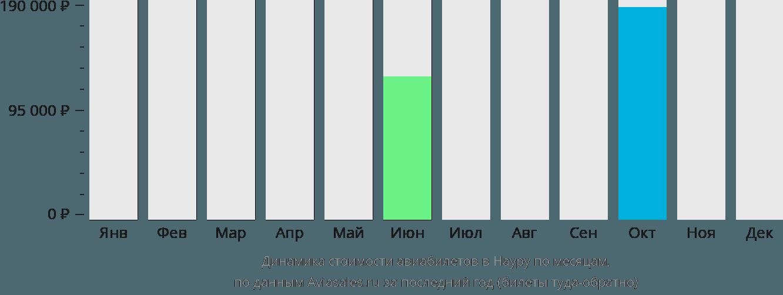 Динамика стоимости авиабилетов Науру Айленд по месяцам