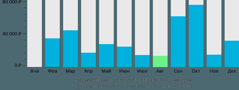 Динамика стоимости авиабилетов в Инвернесс по месяцам
