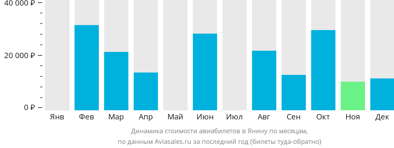 Динамика стоимости авиабилетов в Янину по месяцам