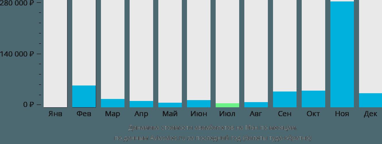 Динамика стоимости авиабилетов на Остров Мэн по месяцам
