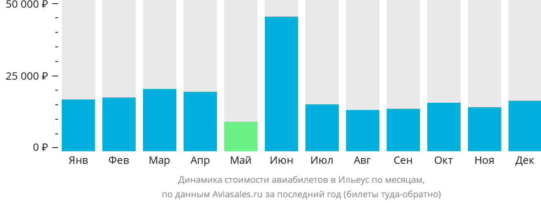 Динамика стоимости авиабилетов в Илеуса по месяцам