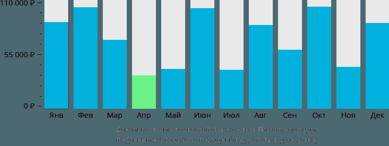 Динамика стоимости авиабилетов на Остров Пасхи по месяцам