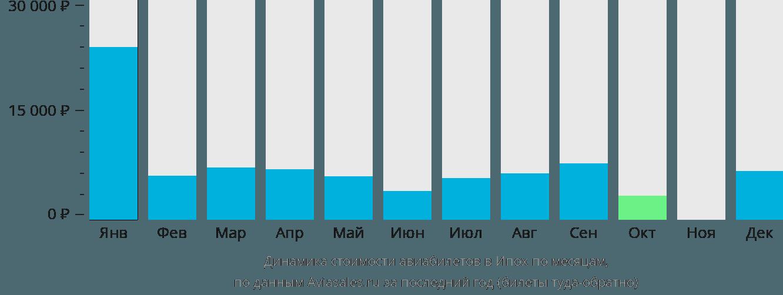Динамика стоимости авиабилетов в Ипоха по месяцам
