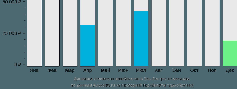 Динамика стоимости авиабилетов в Эль-Сентро по месяцам