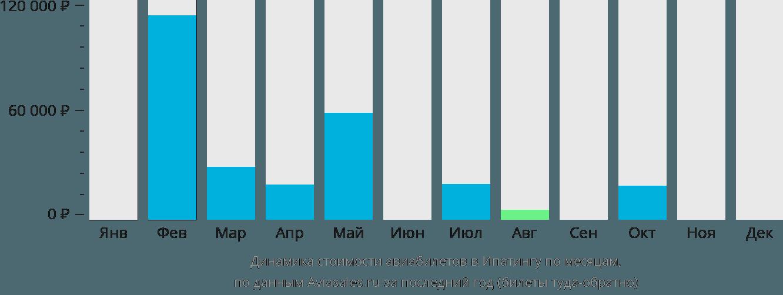 Динамика стоимости авиабилетов в Ипатингу по месяцам