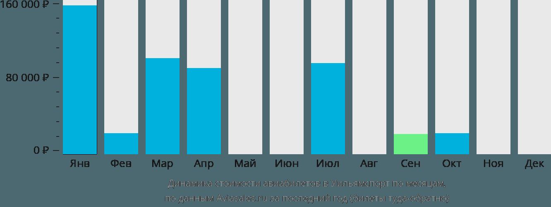 Динамика стоимости авиабилетов Уильямспорт по месяцам