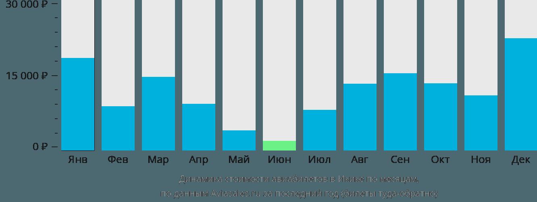 Динамика стоимости авиабилетов в Икике по месяцам