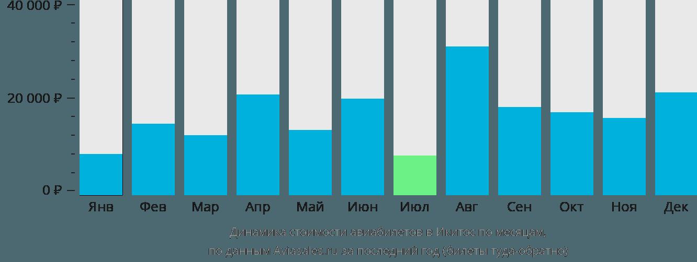 Динамика стоимости авиабилетов в Икуитоса по месяцам