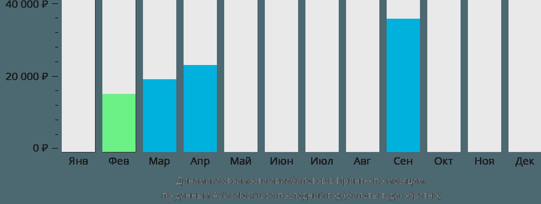 Динамика стоимости авиабилетов в Ирингю по месяцам