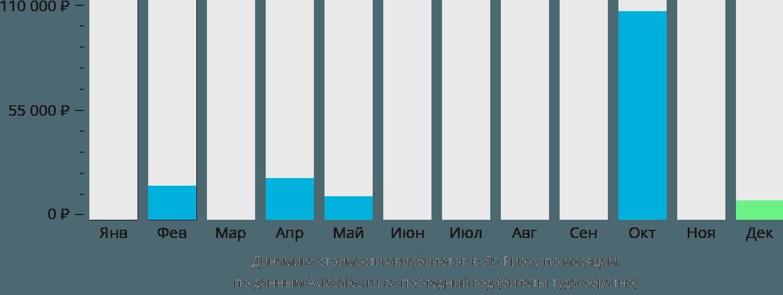 Динамика стоимости авиабилетов в Ла-Риоху по месяцам