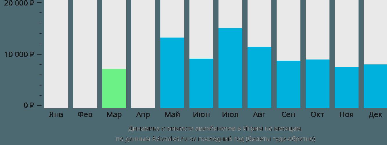Динамика стоимости авиабилетов в Игрим по месяцам