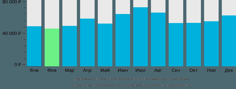 Динамика стоимости авиабилетов в Исламабад по месяцам