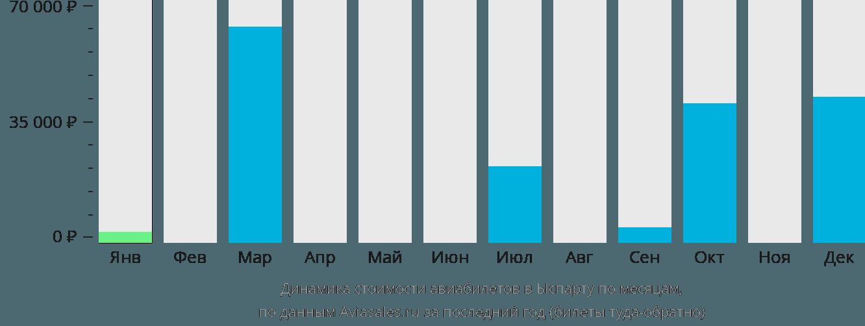 Динамика стоимости авиабилетов в Ыспарту по месяцам