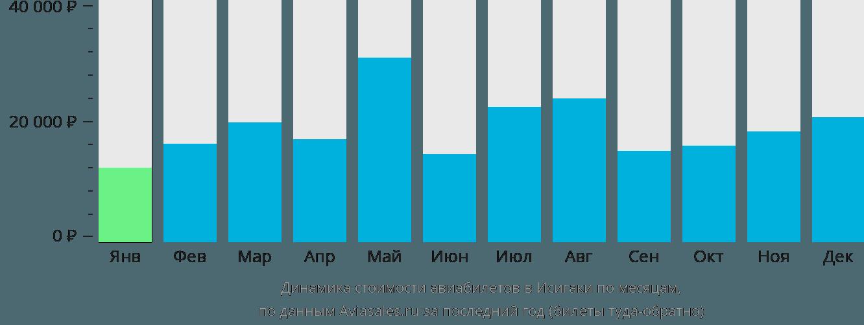 Динамика стоимости авиабилетов в Ишигаки по месяцам