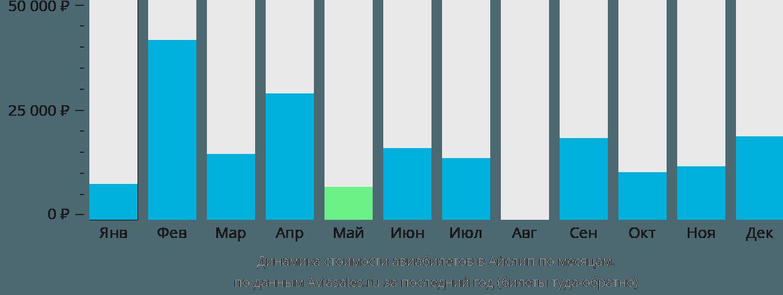 Динамика стоимости авиабилетов в Айлип по месяцам