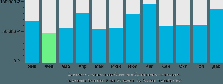 Динамика стоимости авиабилетов в Сулейманию по месяцам