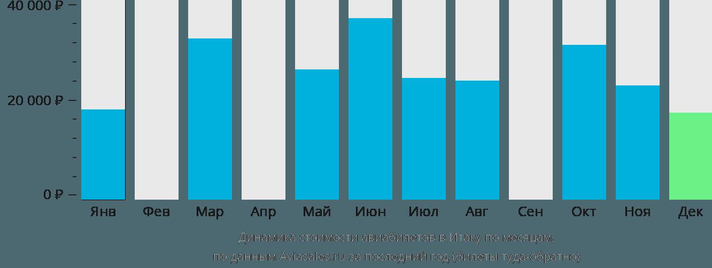 Динамика стоимости авиабилетов в Итаку по месяцам