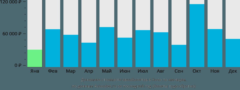 Динамика стоимости авиабилетов в Хило по месяцам