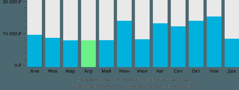 Динамика стоимости авиабилетов в Итурупе по месяцам