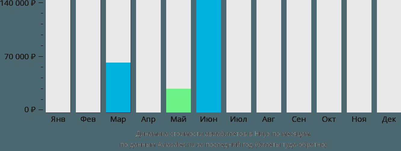 Динамика стоимости авиабилетов в Ниуэ по месяцам
