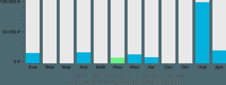 Динамика стоимости авиабилетов в Инверкаргилл по месяцам