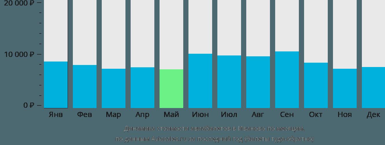 Динамика стоимости авиабилетов в Иваново по месяцам