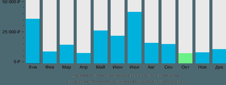 Динамика стоимости авиабилетов в Агарталу по месяцам