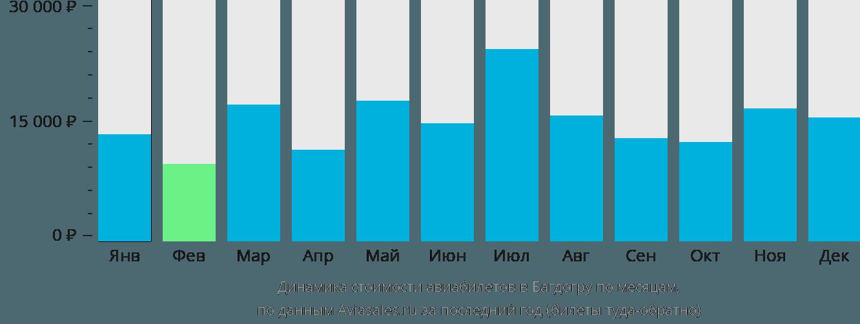 Динамика стоимости авиабилетов в Багдогру по месяцам