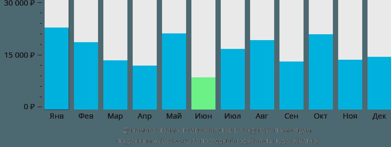 Динамика стоимости авиабилетов в Чандигарх по месяцам