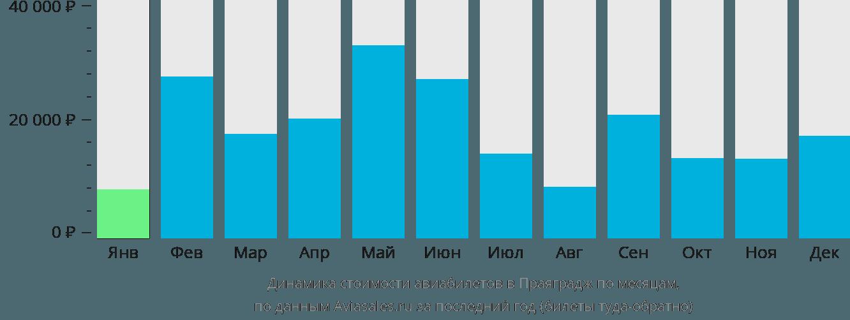 Динамика стоимости авиабилетов в Аллахабад по месяцам