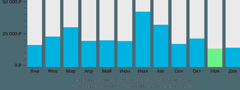 Динамика стоимости авиабилетов в Мангалур по месяцам