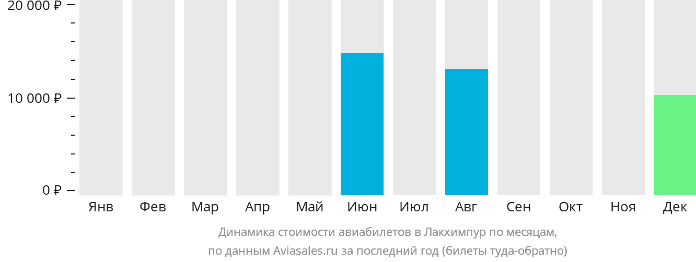 Динамика стоимости авиабилетов в Лакхимпур по месяцам