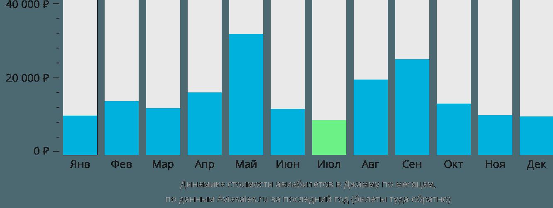 Динамика стоимости авиабилетов в Джамму по месяцам
