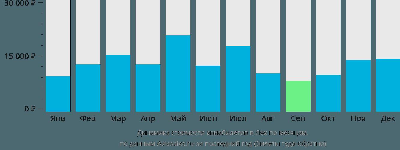 Динамика стоимости авиабилетов в Лех по месяцам