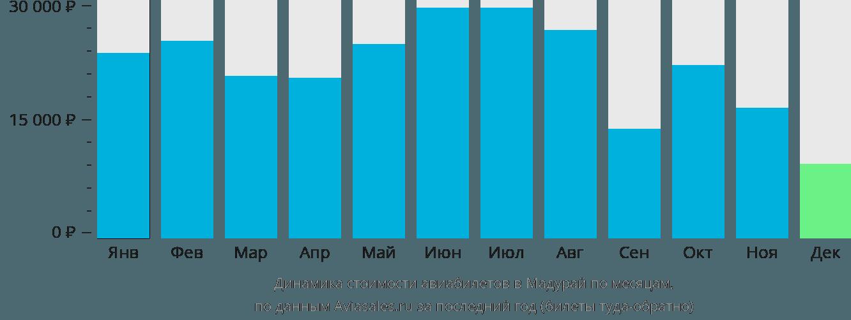 Динамика стоимости авиабилетов в Мадурай по месяцам