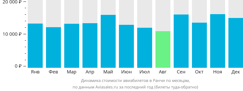 Динамика стоимости авиабилетов в Ранчи по месяцам