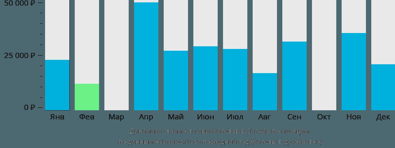 Динамика стоимости авиабилетов в Силчар по месяцам