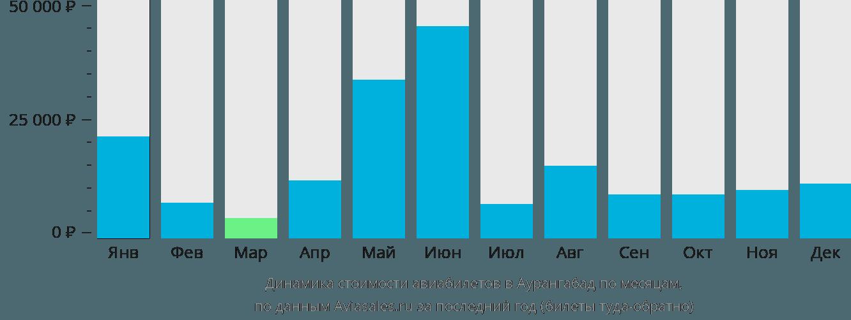 Динамика стоимости авиабилетов в Аурангабад по месяцам