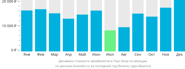 Динамика стоимости авиабилетов в Порт-Блэр по месяцам