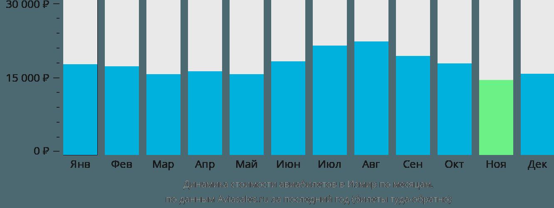 Динамика стоимости авиабилетов в Измир по месяцам