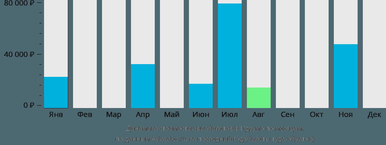 Динамика стоимости авиабилетов в Идзумо по месяцам