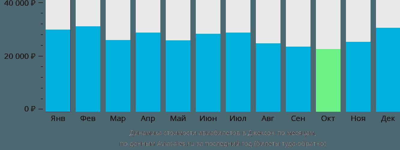 Динамика стоимости авиабилетов Джексон по месяцам