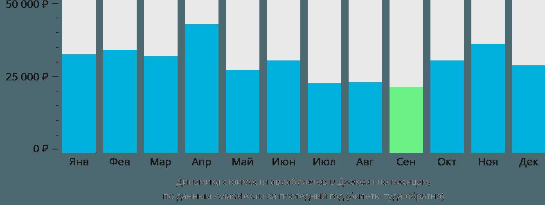 Динамика стоимости авиабилетов в Джексон по месяцам