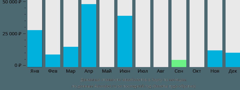 Динамика стоимости авиабилетов в Хауху по месяцам